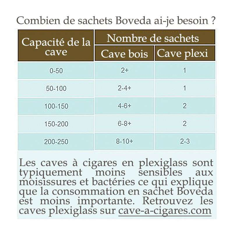 boveda humidification cave à cigares 75/%